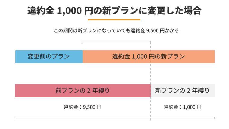 ドコモ違約金1,000円の新プランに変更