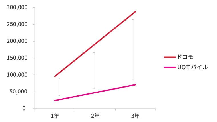 ドコモとUQモバイルの年間維持の差額