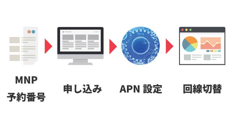 UQモバイルに乗り換える(MNP)方法