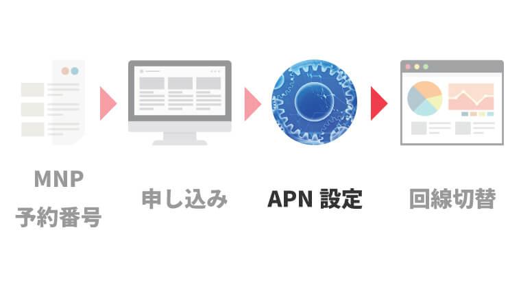 UQモバイルのAPN設定(ネットワーク設定)をする