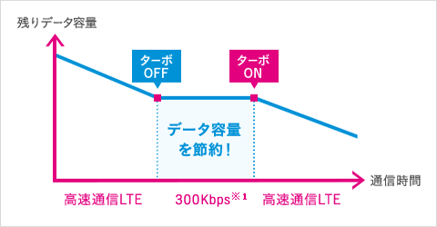 UQモバイルの低速モードは無制限で使える