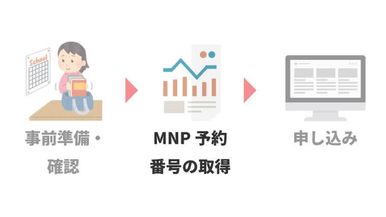MNP予約番号を取得する