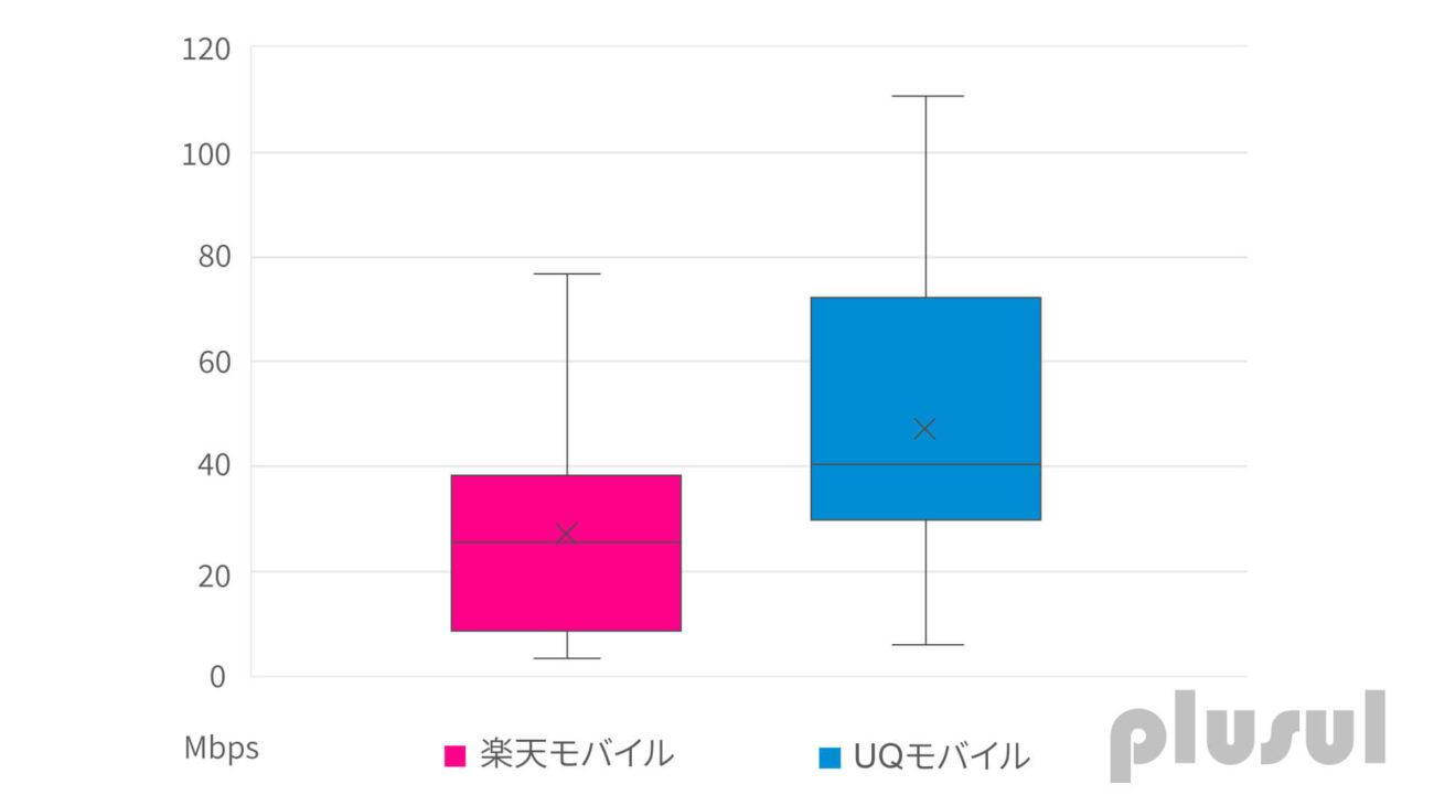 楽天モバイルとUQモバイルの通信速度の比較