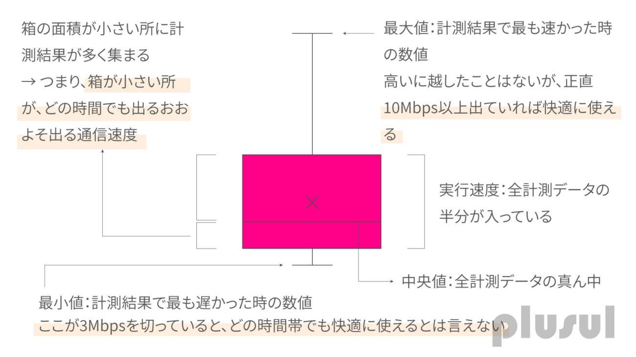 箱ひげ図の読み方