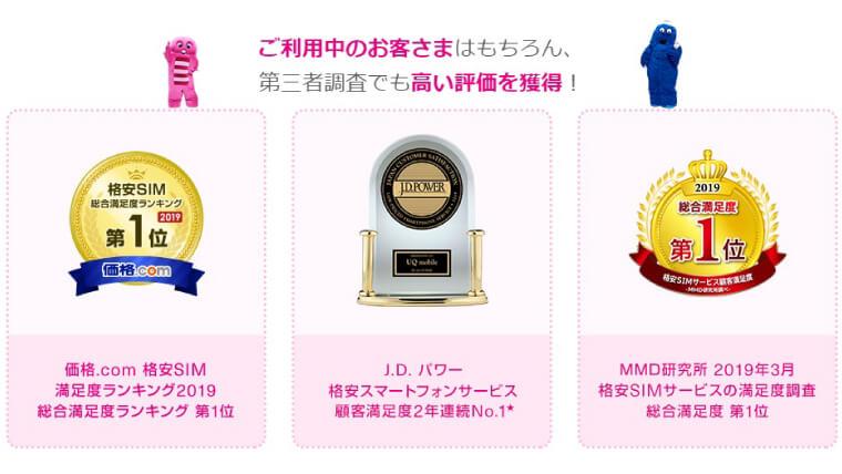UQモバイルの口コミは高評価が多く、顧客満足度調査で3冠獲得